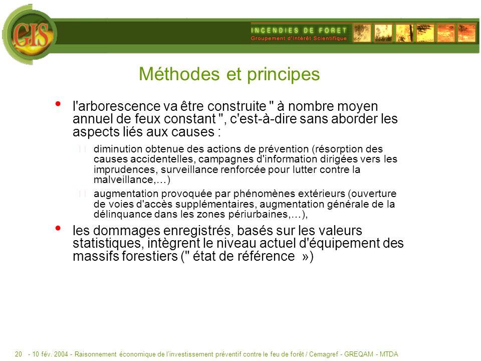 Méthodes et principes