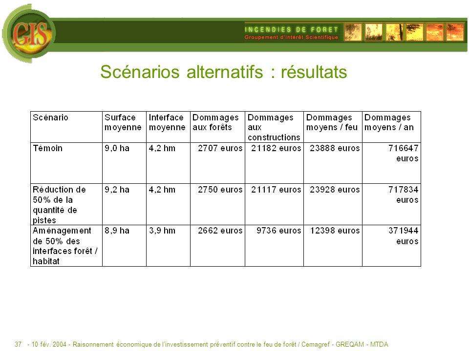 Scénarios alternatifs : résultats