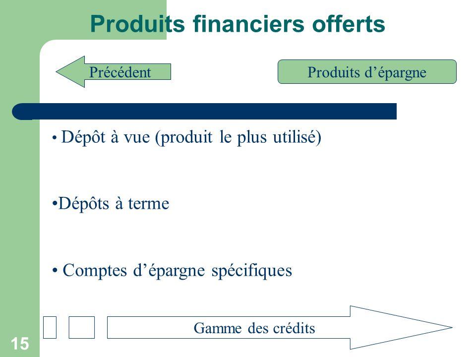 Produits financiers offerts