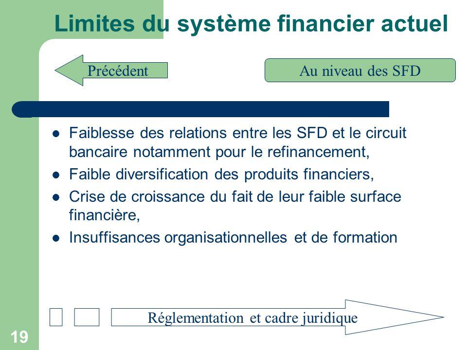 Limites du système financier actuel