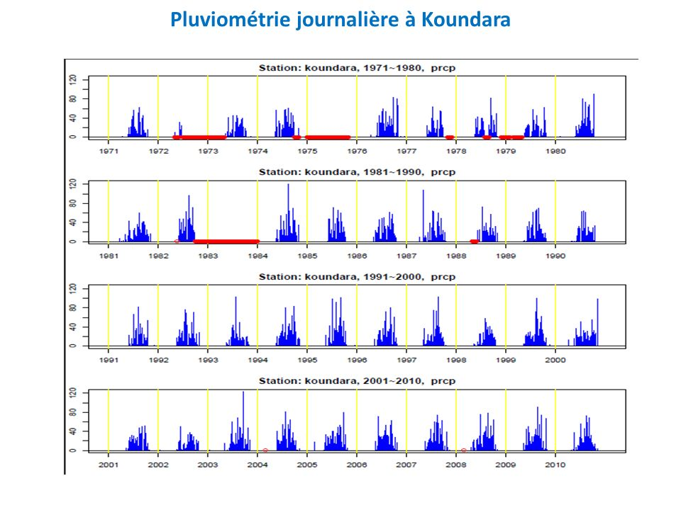 Pluviométrie journalière à Koundara