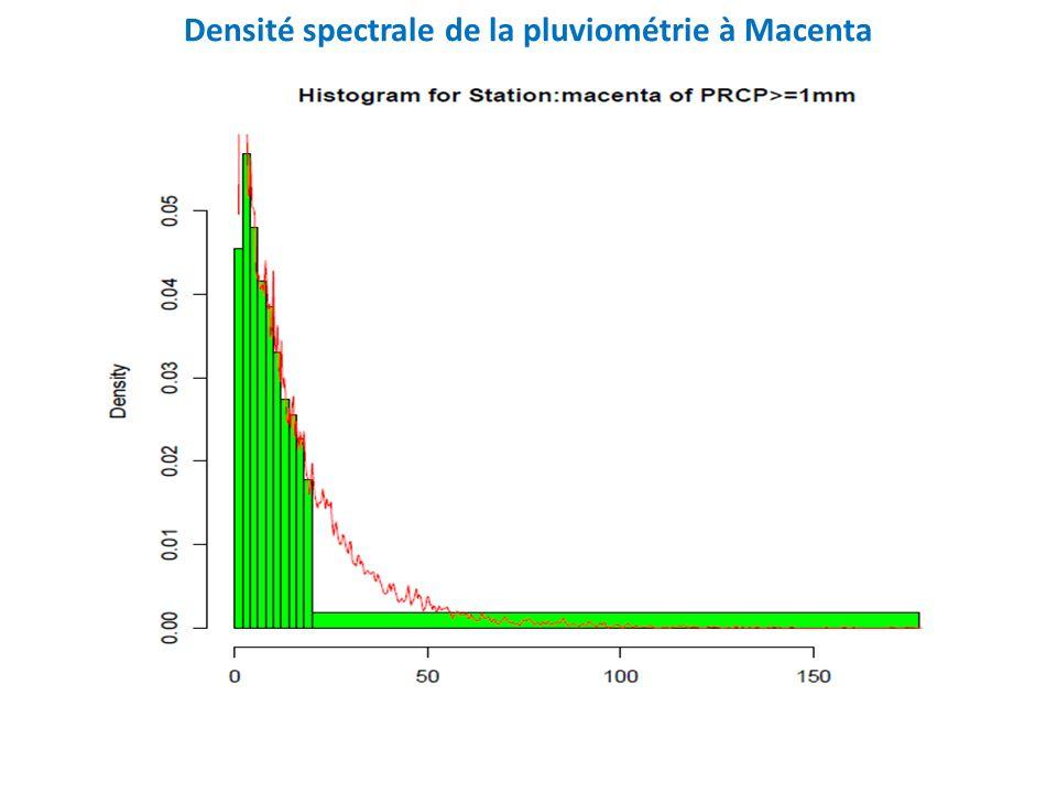 Densité spectrale de la pluviométrie à Macenta