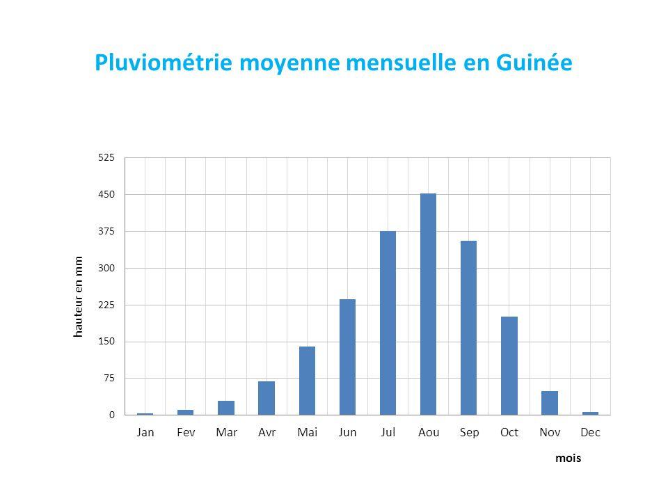 Pluviométrie moyenne mensuelle en Guinée