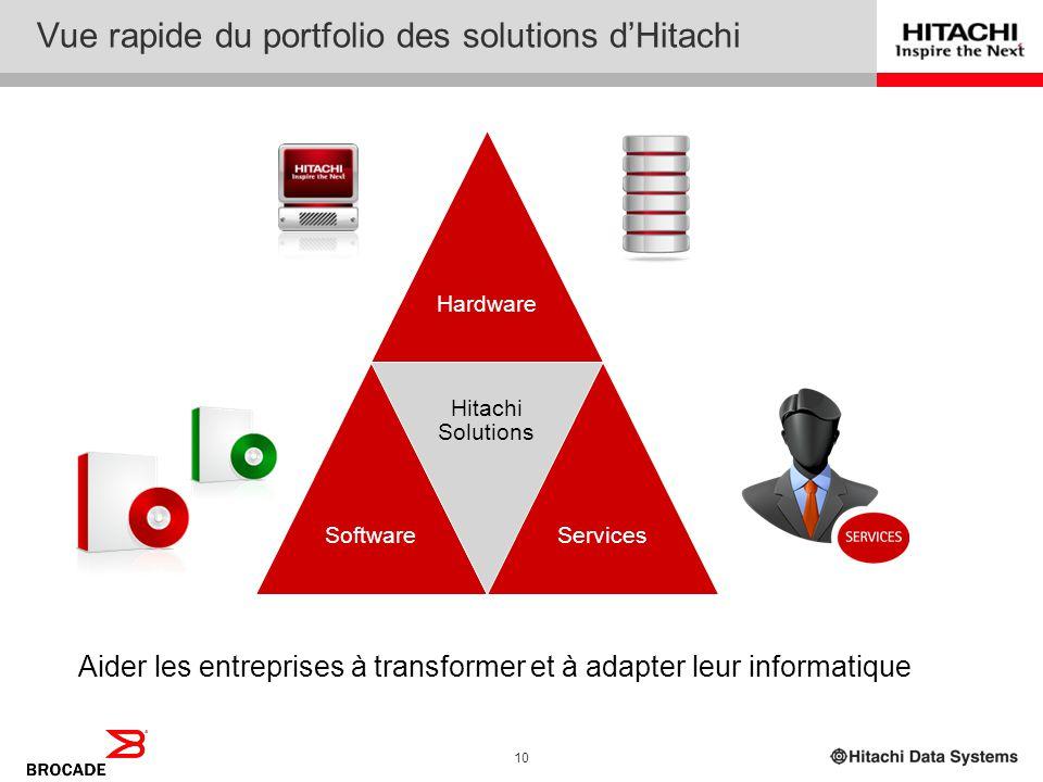 Vue rapide du portfolio des solutions d'Hitachi