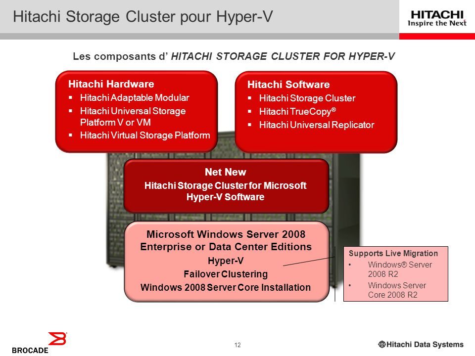 Hitachi Storage Cluster pour Hyper-V
