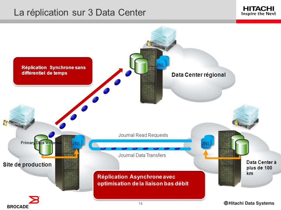 La réplication sur 3 Data Center