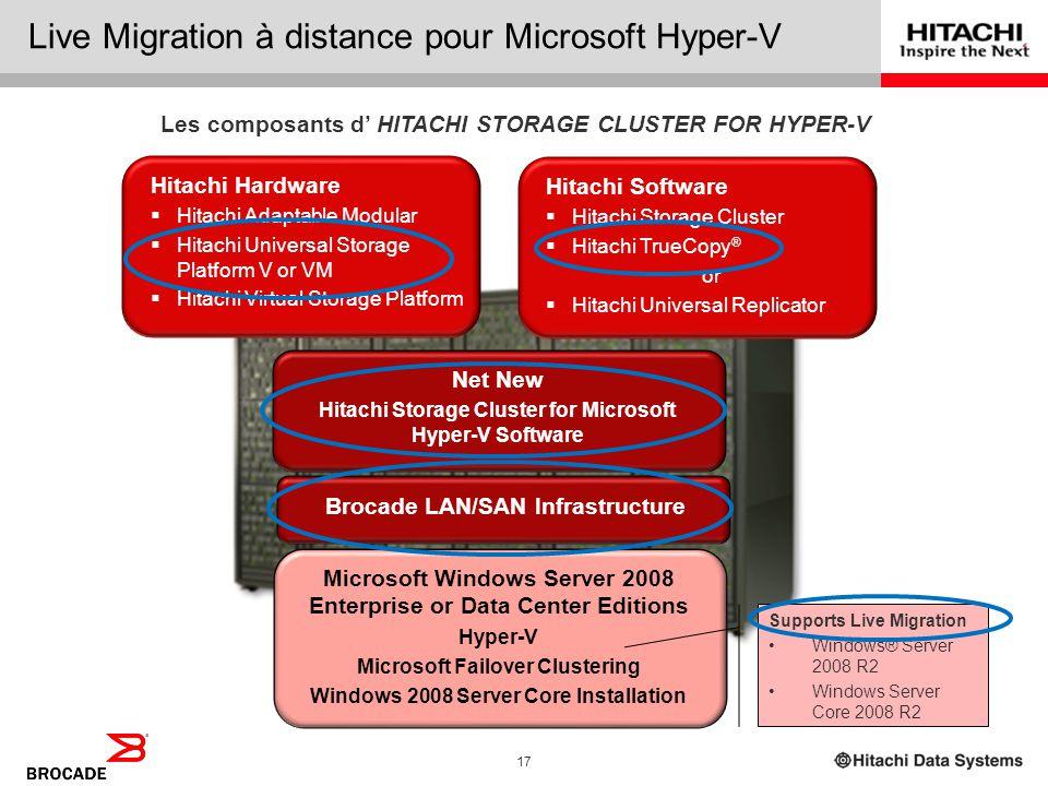 Live Migration à distance pour Microsoft Hyper-V