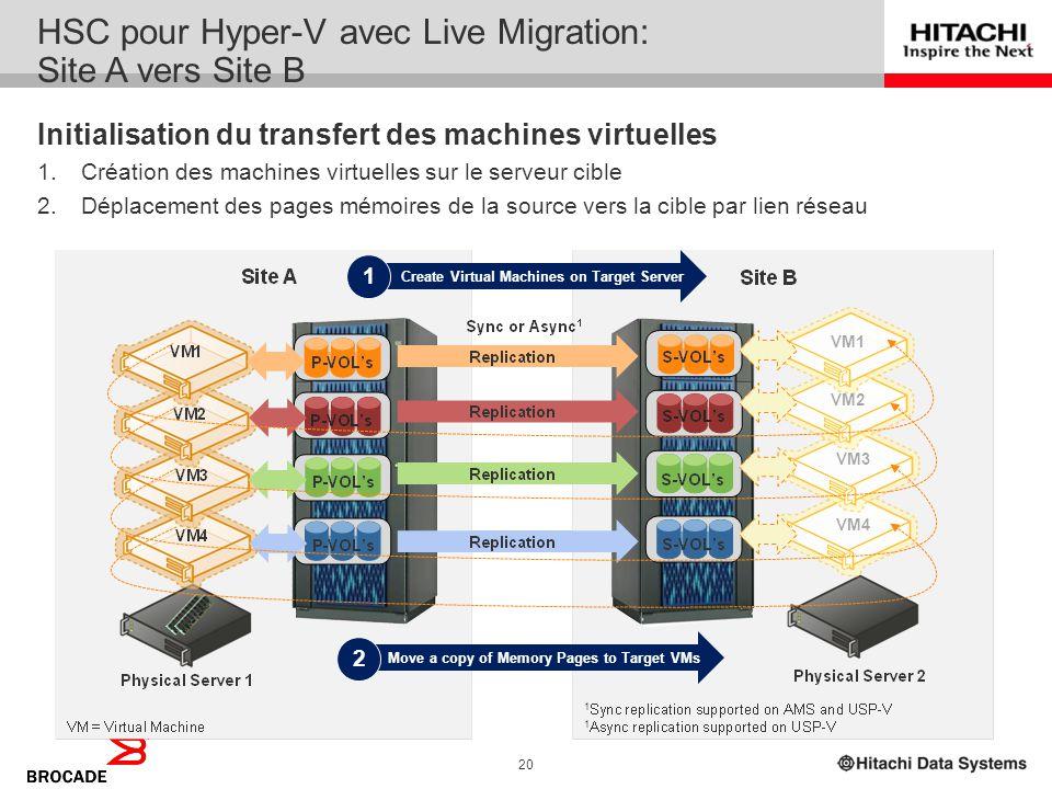 HSC pour Hyper-V avec Live Migration: Site A vers Site B
