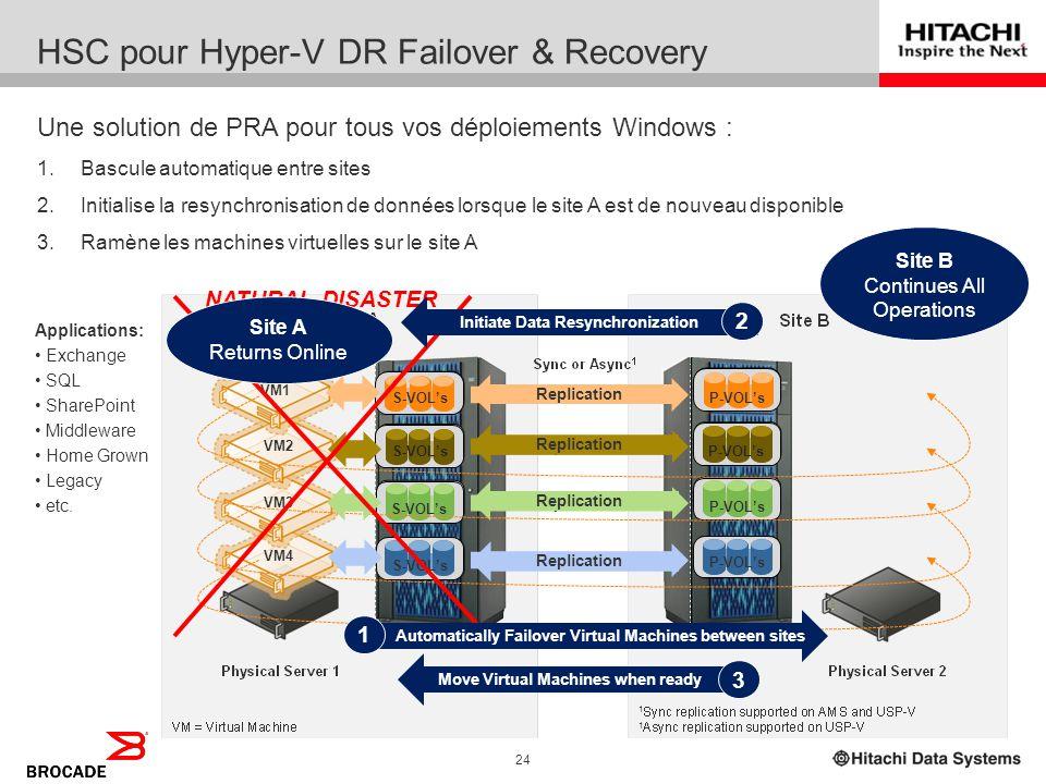 HSC pour Hyper-V DR Failover & Recovery