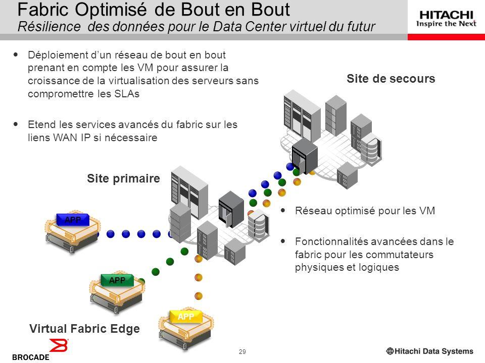 Fabric Optimisé de Bout en Bout Résilience des données pour le Data Center virtuel du futur