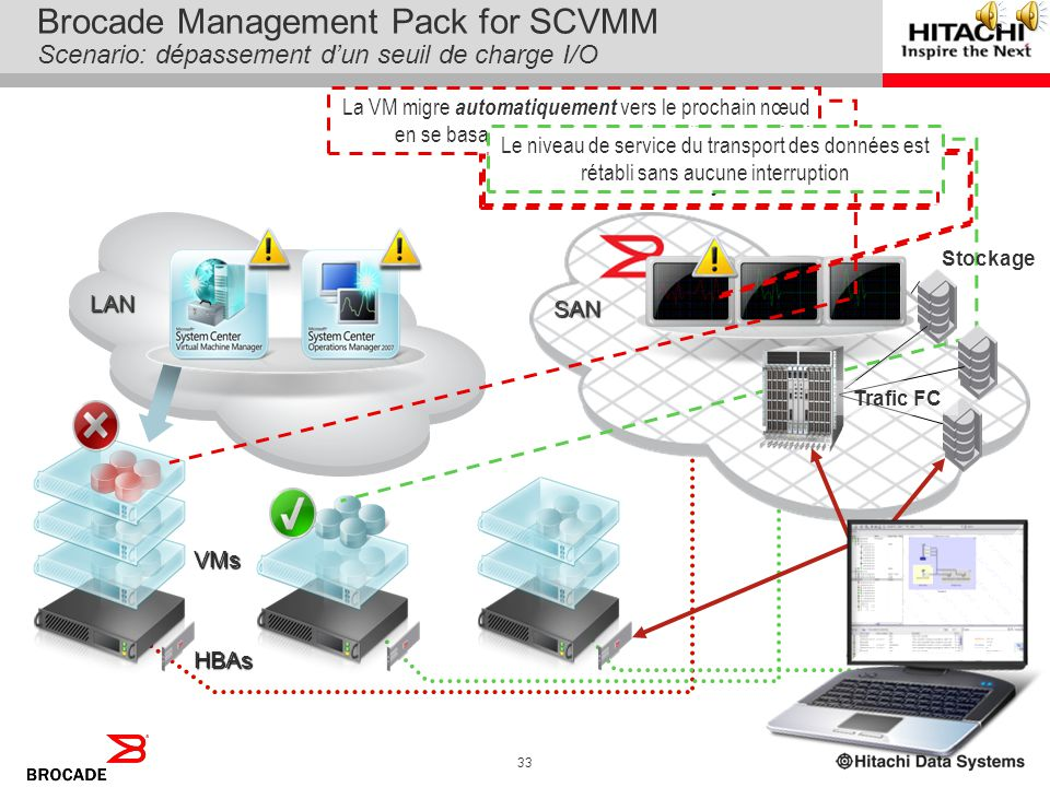 Brocade Management Pack for SCVMM Scenario: dépassement d'un seuil de charge I/O
