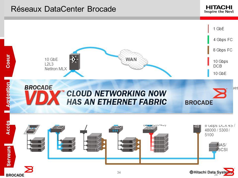 Réseaux DataCenter Brocade