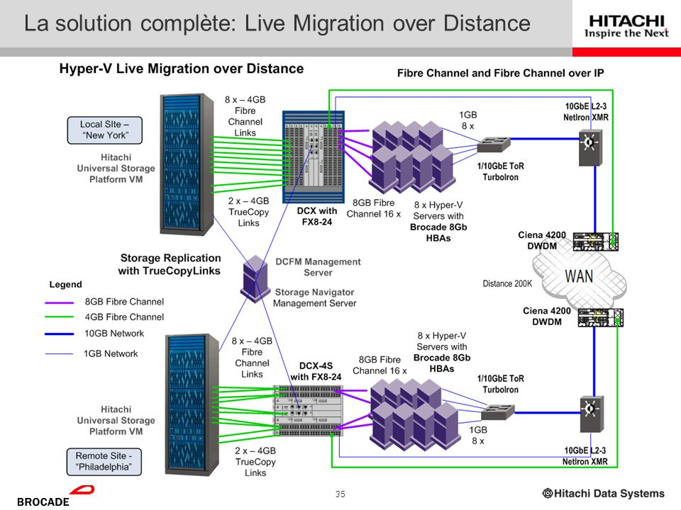 La solution complète: Live Migration over Distance