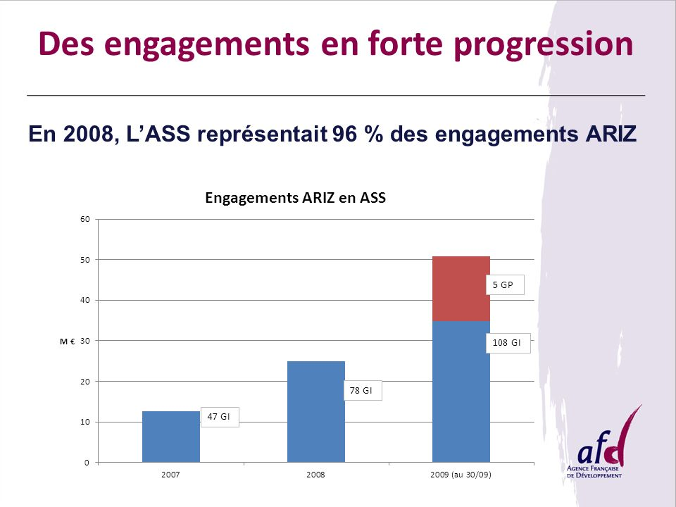 Des engagements en forte progression