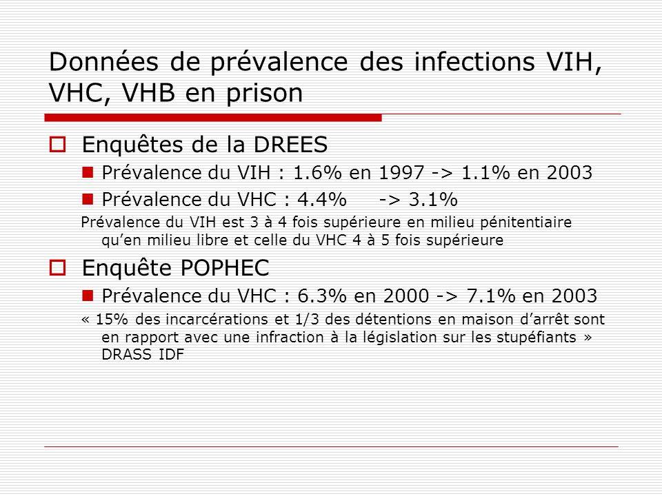 Données de prévalence des infections VIH, VHC, VHB en prison