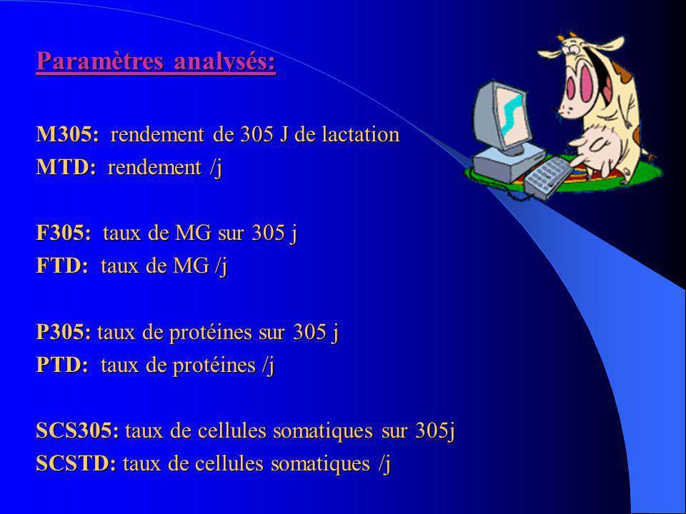 Paramètres analysés: M305: rendement de 305 J de lactation