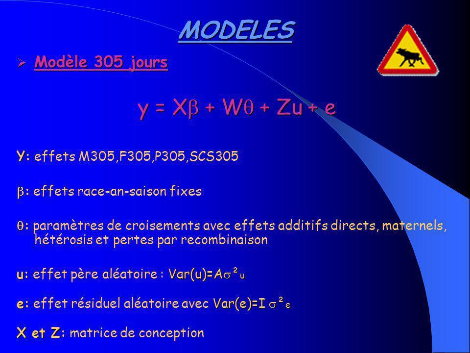 MODELES y = X + W + Zu + e Modèle 305 jours