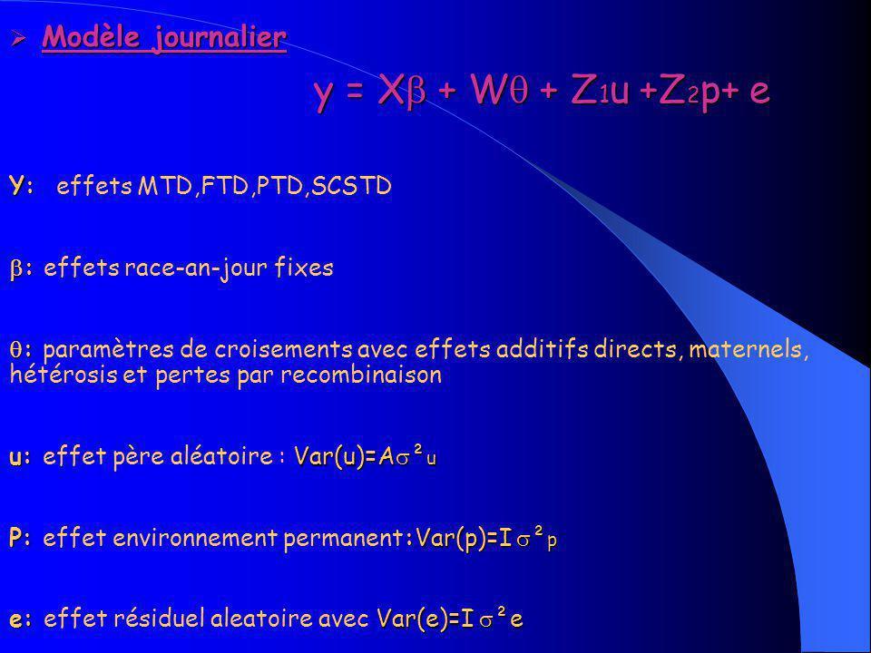 y = X + W + Z1u +Z2p+ e Modèle journalier