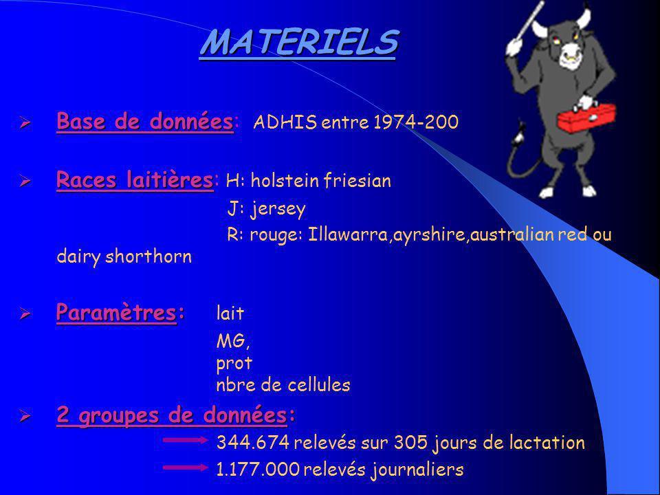 MATERIELS Base de données: ADHIS entre 1974-200