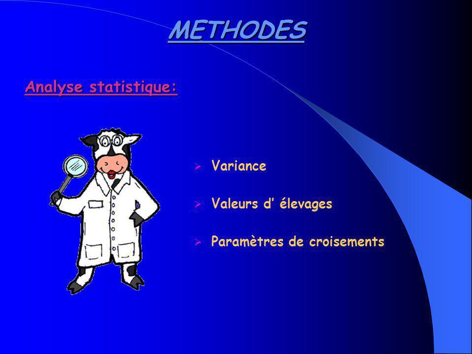 METHODES Analyse statistique: Variance Valeurs d' élevages