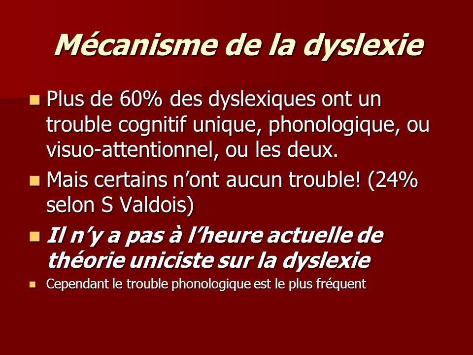 Mécanisme de la dyslexie