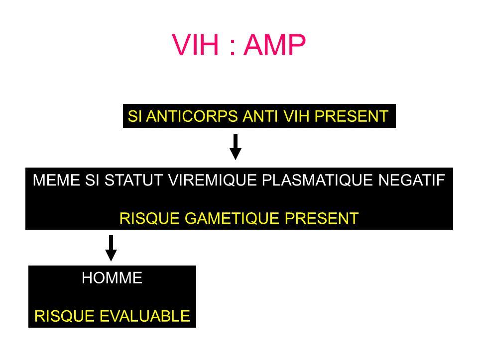 VIH : AMP SI ANTICORPS ANTI VIH PRESENT