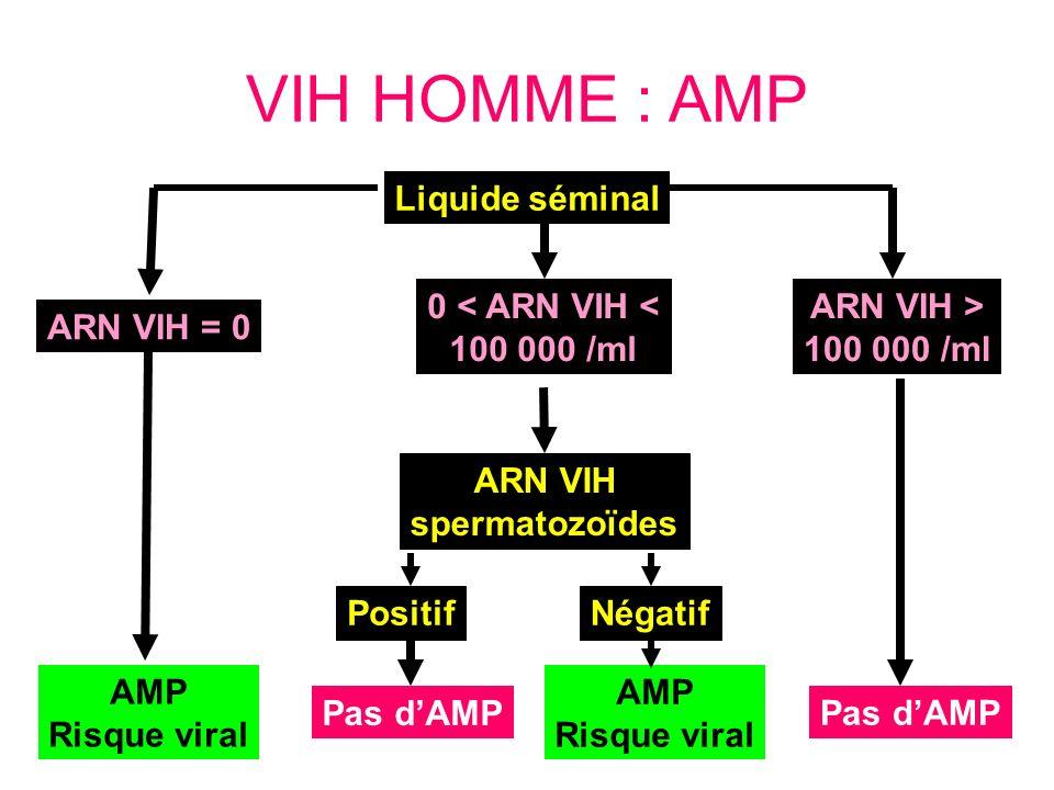 VIH HOMME : AMP Liquide séminal 0 < ARN VIH < 100 000 /ml