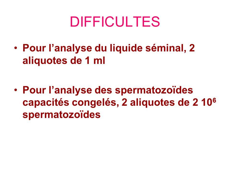 DIFFICULTES Pour l'analyse du liquide séminal, 2 aliquotes de 1 ml