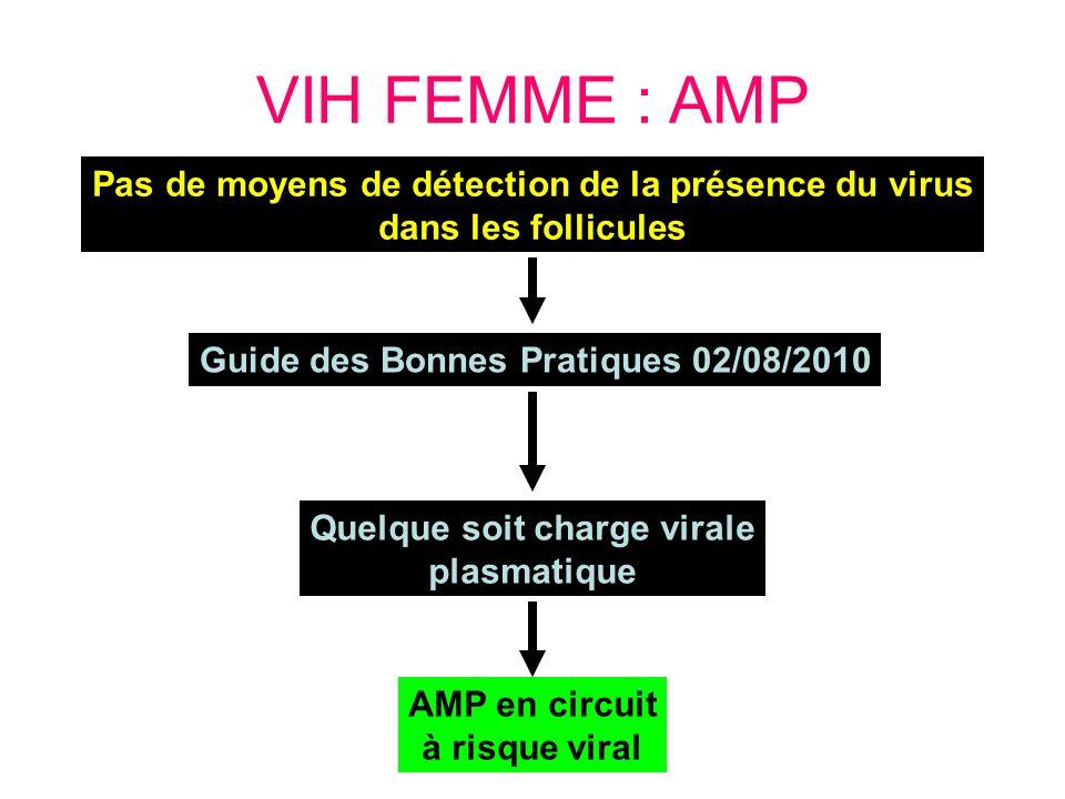 VIH FEMME : AMP Pas de moyens de détection de la présence du virus