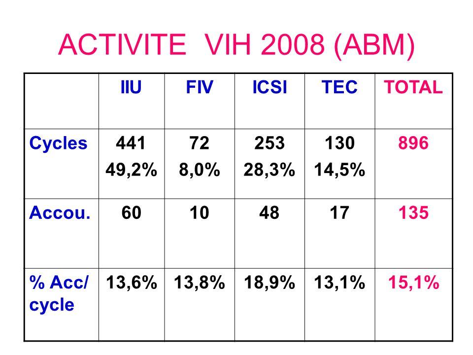 ACTIVITE VIH 2008 (ABM) IIU FIV ICSI TEC TOTAL Cycles 441 49,2% 72