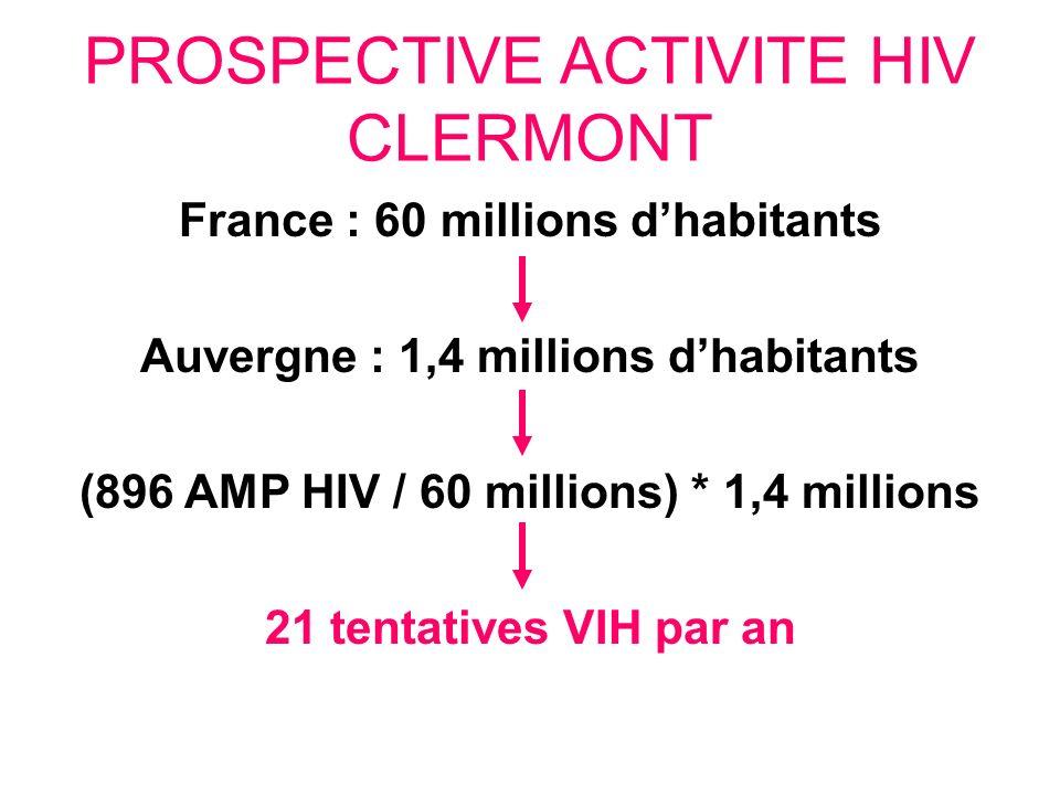 PROSPECTIVE ACTIVITE HIV CLERMONT