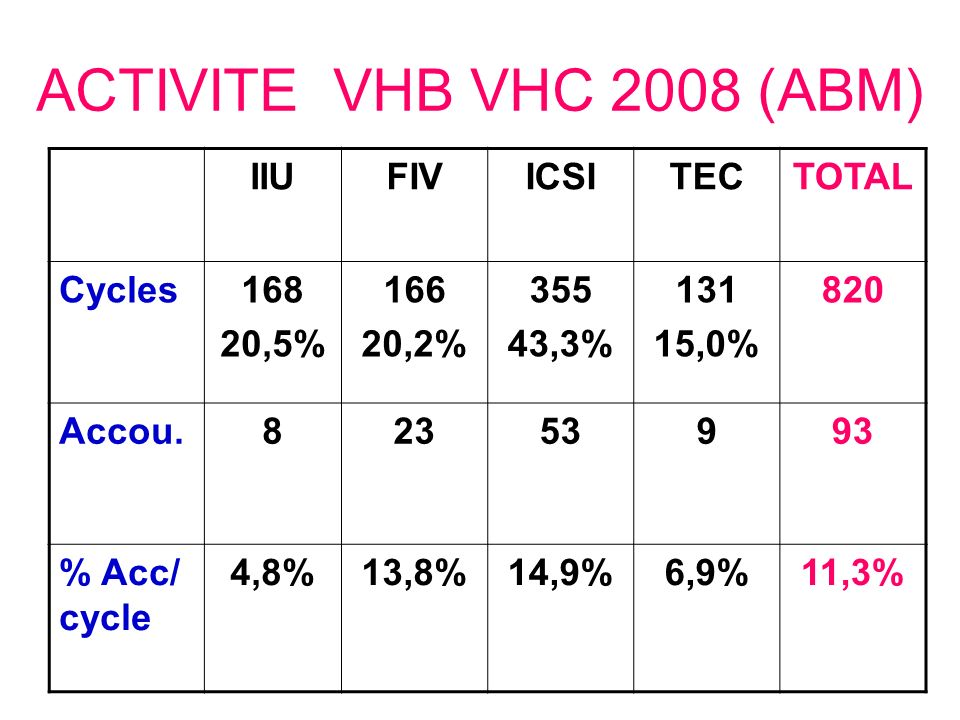 ACTIVITE VHB VHC 2008 (ABM) IIU FIV ICSI TEC TOTAL Cycles 168 20,5%