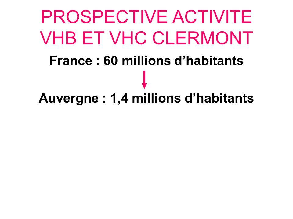 France : 60 millions d'habitants Auvergne : 1,4 millions d'habitants
