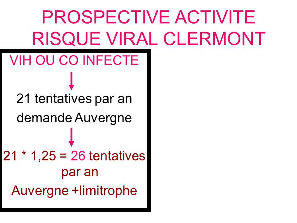 PROSPECTIVE ACTIVITE RISQUE VIRAL CLERMONT