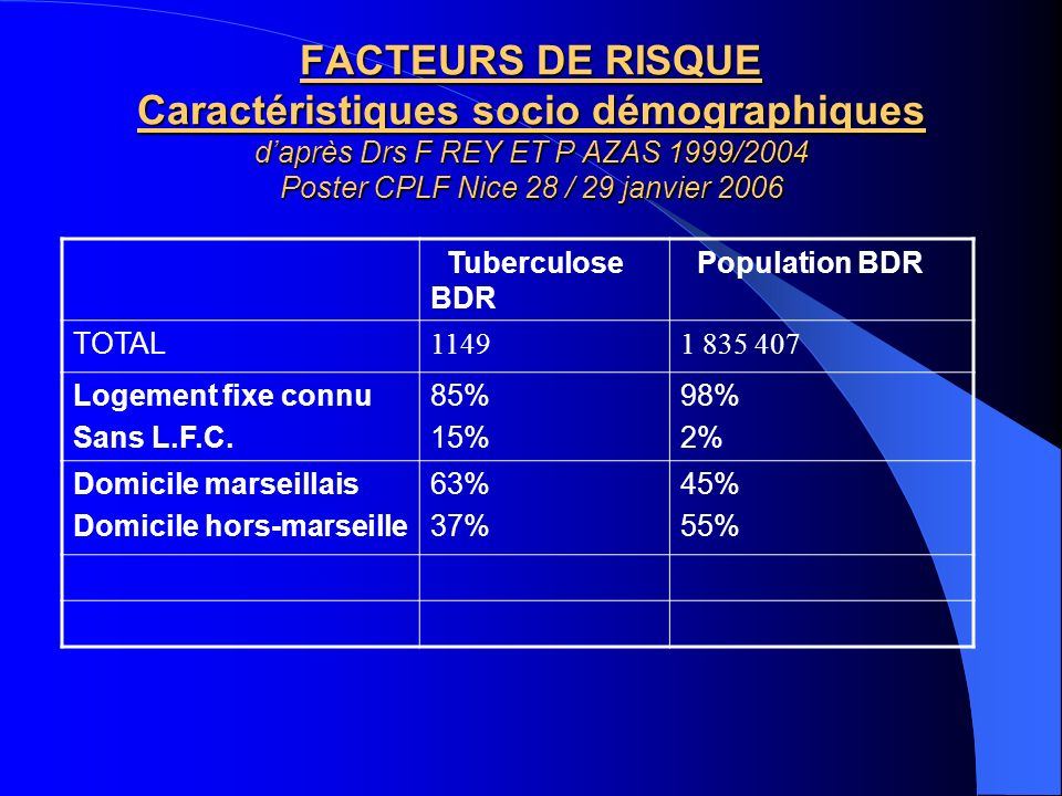 FACTEURS DE RISQUE Caractéristiques socio démographiques d'après Drs F REY ET P AZAS 1999/2004 Poster CPLF Nice 28 / 29 janvier 2006