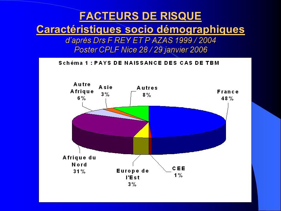 FACTEURS DE RISQUE Caractéristiques socio démographiques d'après Drs F REY ET P AZAS 1999 / 2004 Poster CPLF Nice 28 / 29 janvier 2006