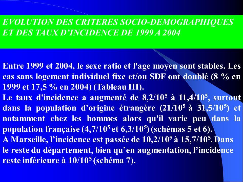 EVOLUTION DES CRITERES SOCIO-DEMOGRAPHIQUES ET DES TAUX D'INCIDENCE DE 1999 A 2004