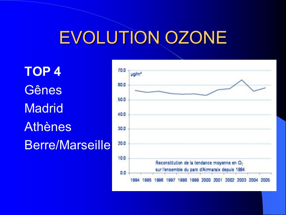 EVOLUTION OZONE TOP 4 Gênes Madrid Athènes Berre/Marseille