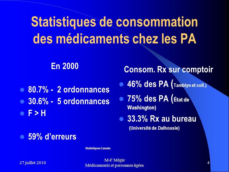 Statistiques de consommation des médicaments chez les PA