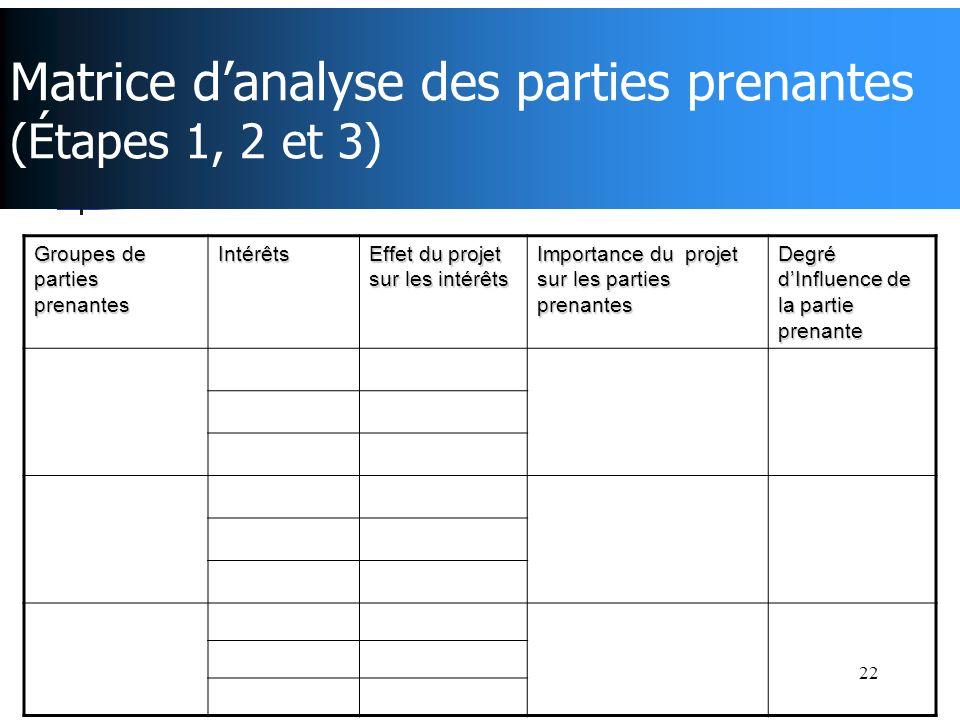 Matrice d'analyse des parties prenantes (Étapes 1, 2 et 3)