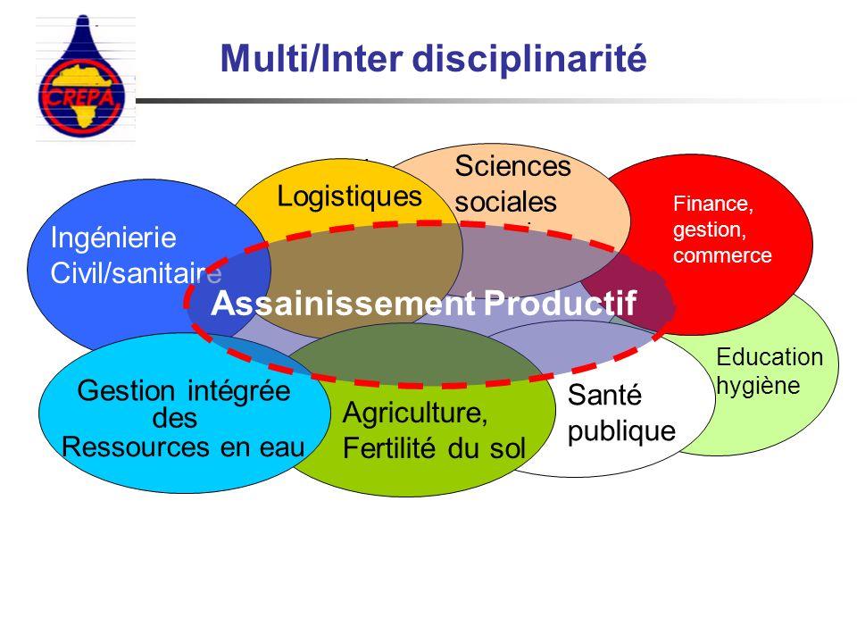 Multi/Inter disciplinarité