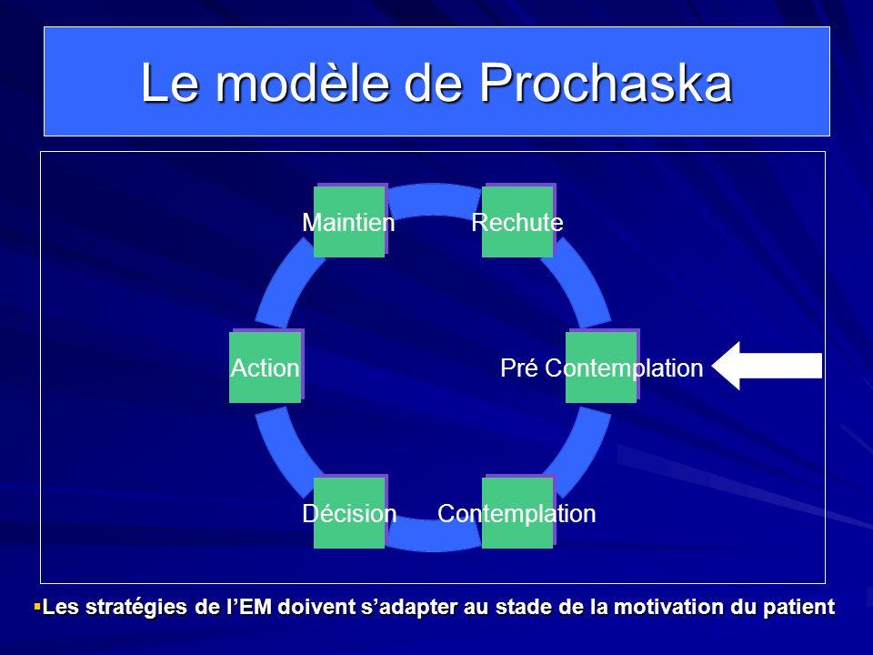 Le modèle de ProchaskaLes stratégies de l'EM doivent s'adapter au stade de la motivation du patient.
