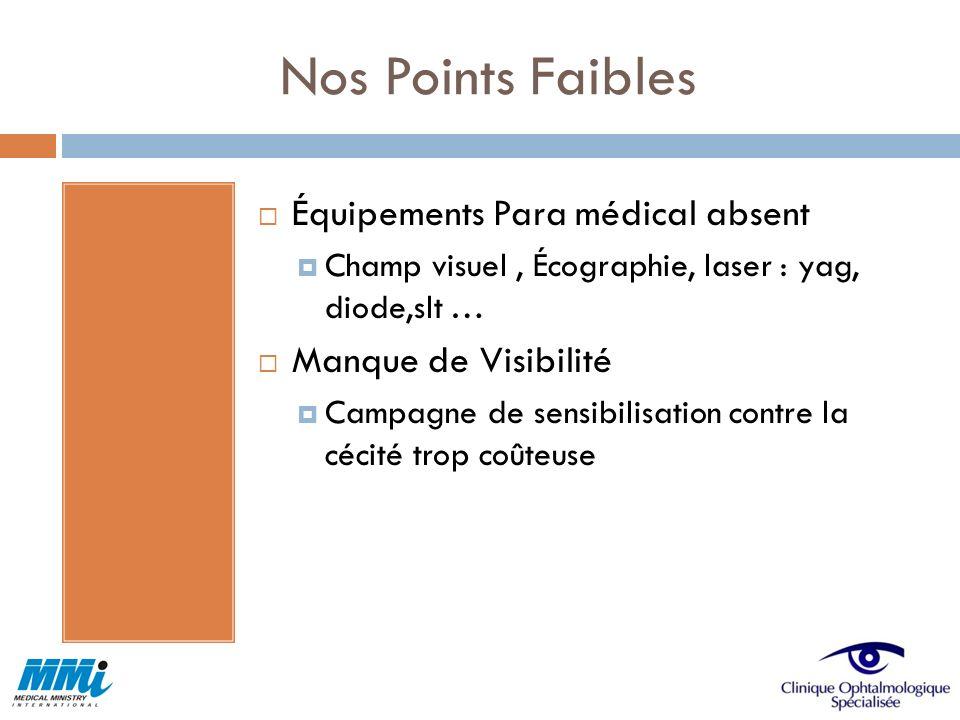 Nos Points Faibles Équipements Para médical absent