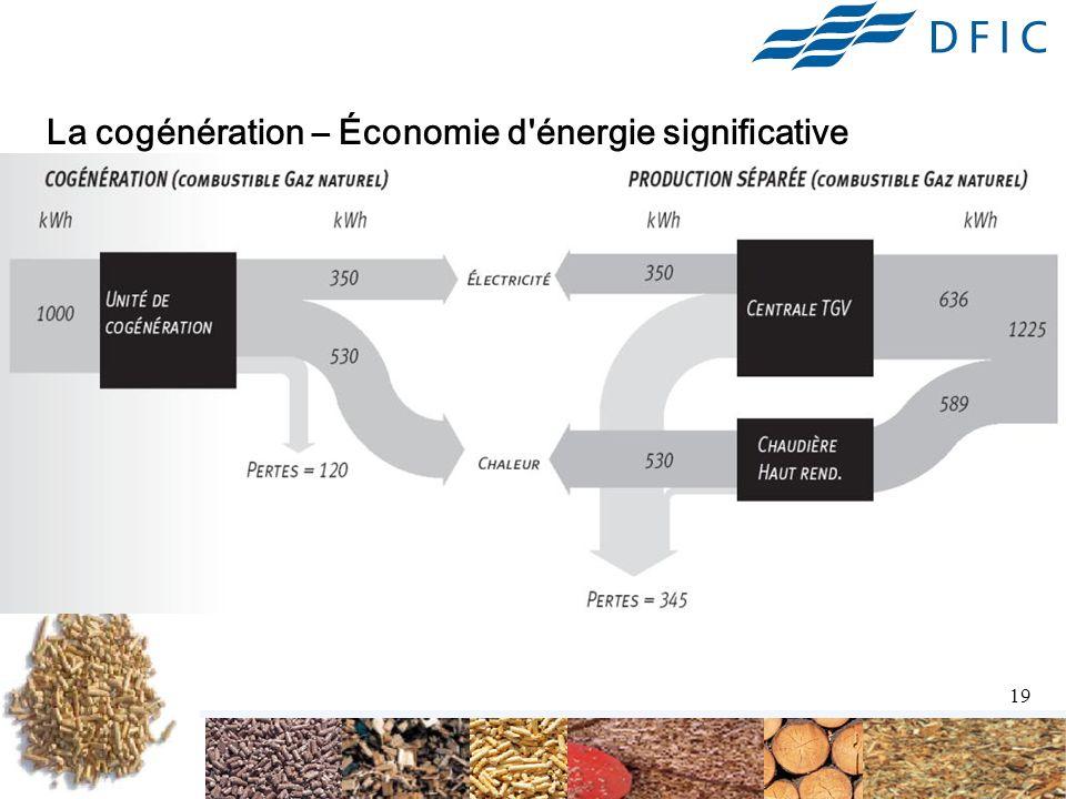 La cogénération – Économie d énergie significative