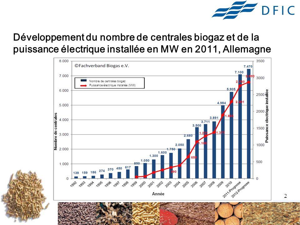 Développement du nombre de centrales biogaz et de la puissance électrique installée en MW en 2011, Allemagne