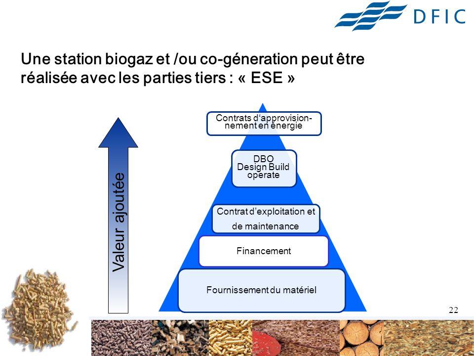 Une station biogaz et /ou co-géneration peut être réalisée avec les parties tiers : « ESE »