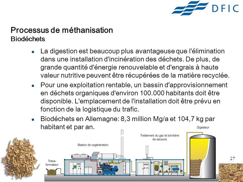 Processus de méthanisation Biodéchets
