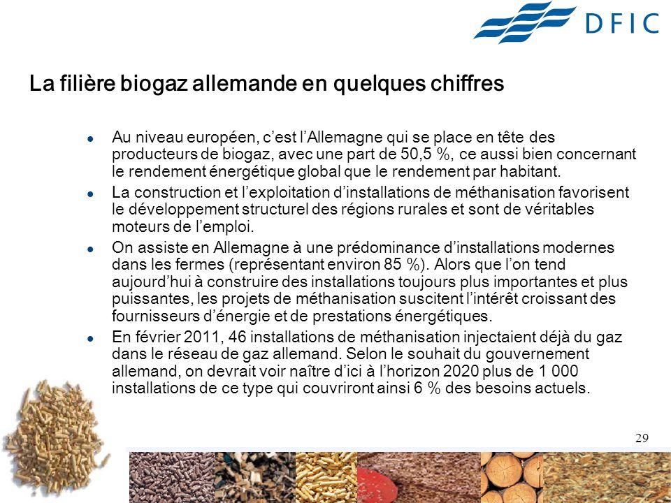 La filière biogaz allemande en quelques chiffres