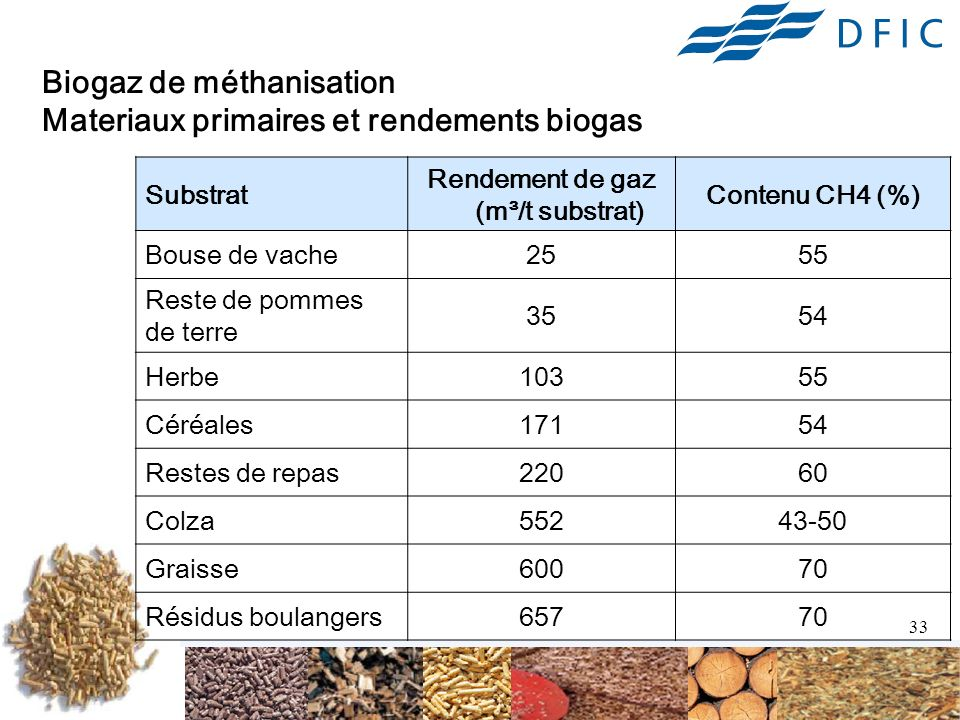 Biogaz de méthanisation Materiaux primaires et rendements biogas