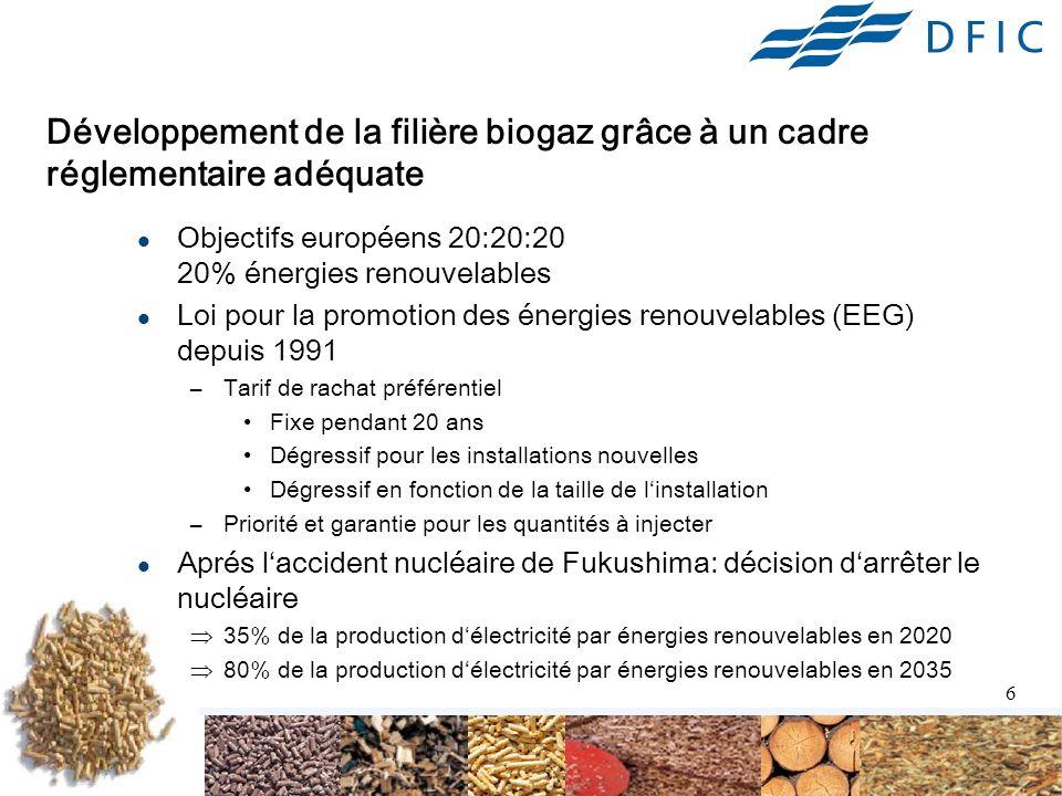 Développement de la filière biogaz grâce à un cadre réglementaire adéquate